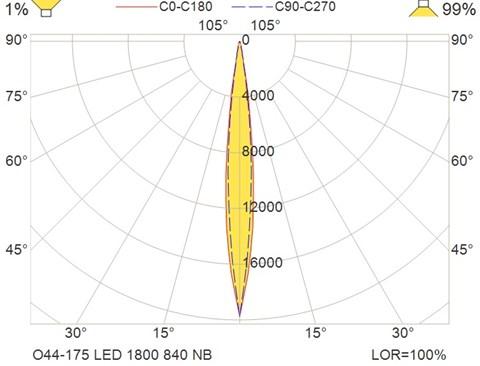O44-175 LED 1800 840 NB