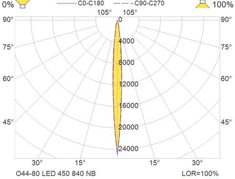 O44-80 LED 450 840 NB