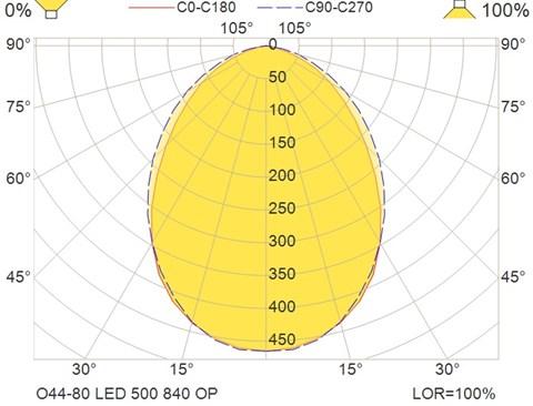O44-80 LED 500 840 OP