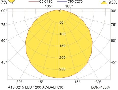 A15-S215 LED 1200 AC-DALI 830