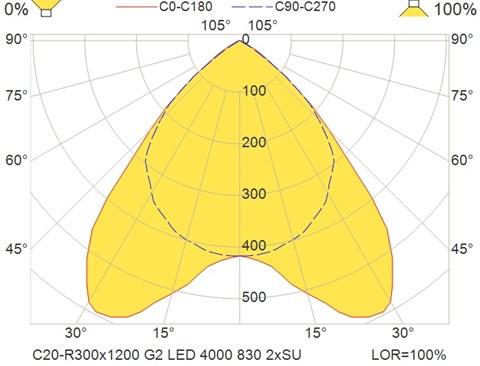 C20-R300x1200 G2 LED 4000 830 2xSU