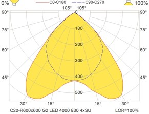 C20-R600x600 G2 LED 4000 830 4xSU