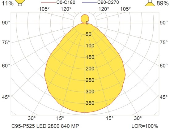 C95-P525 LED 2800 840 MP