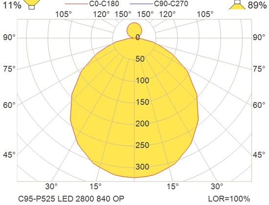 C95-P525 LED 2800 840 OP