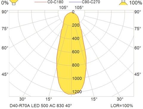 D40-R70A LED 500 AC 830 40°