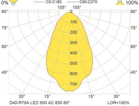 D40-R70A LED 500 AC 830 60°