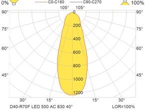 D40-R70F LED 500 AC 830 40°