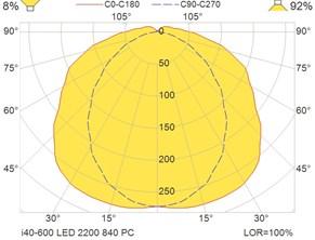 i40-600 LED 2200 840 PC
