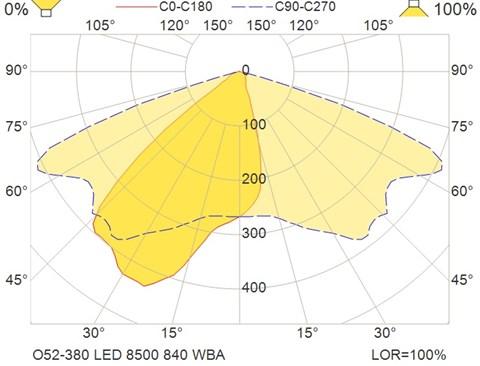 O52-380 LED 8500 840 WBA