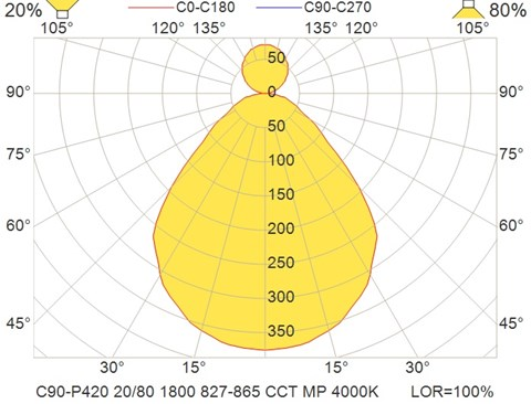 C90-P420 20-80 1800 827-865 CCT MP 4000K