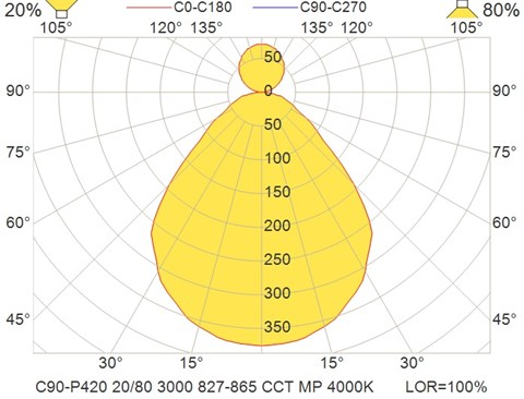 C90-P420 20-80 3000 827-865 CCT MP 4000K