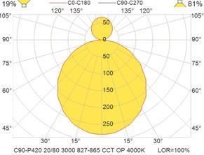 C90-P420 20-80 3000 827-865 CCT OP 4000K
