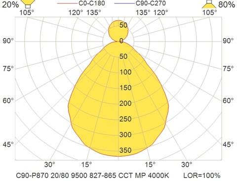 C90-P870 20-80 9500 827-865 CCT MP 4000K