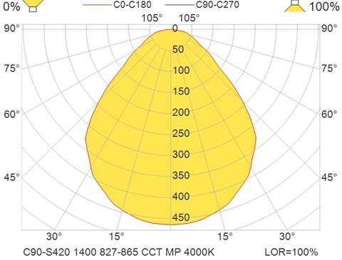 C90-S420 1400 827-865 CCT MP 4000K