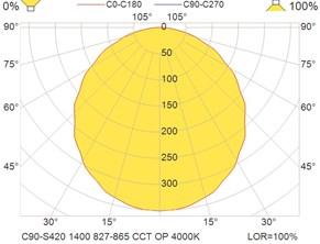 C90-S420 1400 827-865 CCT OP 4000K