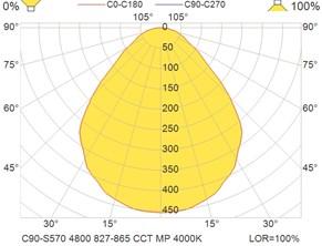 C90-S570 4800 827-865 CCT MP 4000K