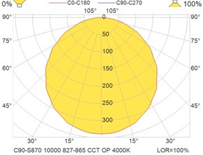 C90-S870 10000 827-865 CCT OP 4000K