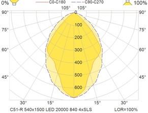 C51-R 540x1500 LED 20000 840 4xSLS