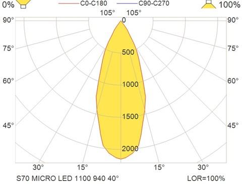 S70 MICRO LED 1100 940 40°