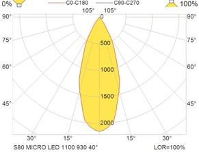 S80 MICRO LED 1100 930 40°