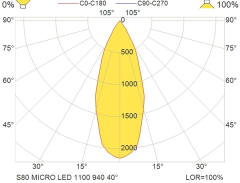 S80 MICRO LED 1100 940 40°