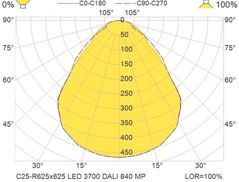 C25-R625x625 LED 3700 DALI 840 MP