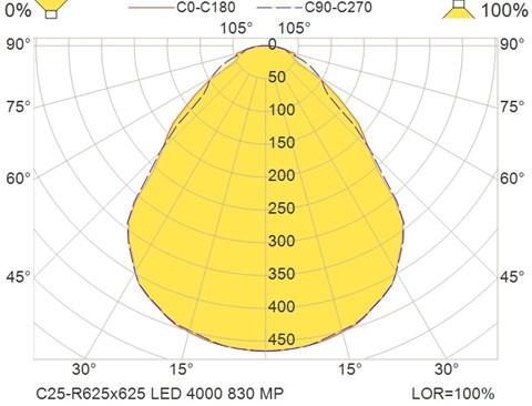 C25-R625x625 LED 4000 830 MP