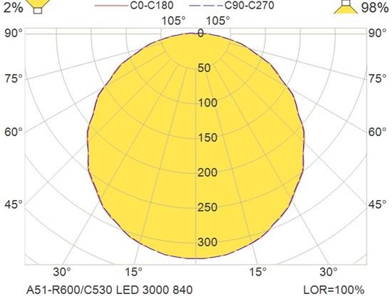A51-R600-C530 LED 3000 840