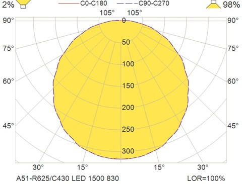 A51-R625-C430 LED 1500 830