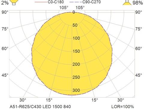 A51-R625-C430 LED 1500 840