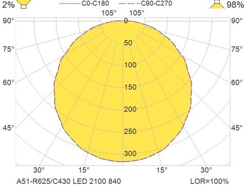 A51-R625-C430 LED 2100 840