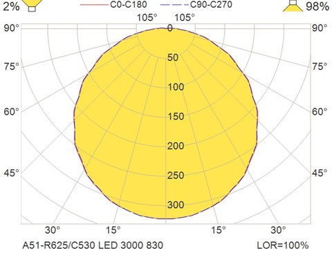 A51-R625-C530 LED 3000 830