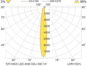 S70 MAXI LED 4000 DALI 930 14°