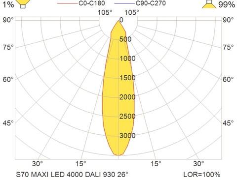 S70 MAXI LED 4000 DALI 930 26°