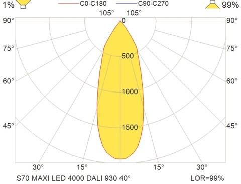 S70 MAXI LED 4000 DALI 930 40°