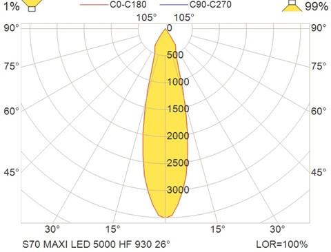 S70 MAXI LED 5000 HF 930 26°