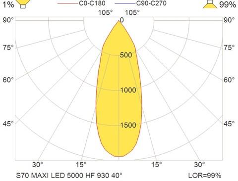 S70 MAXI LED 5000 HF 930 40°