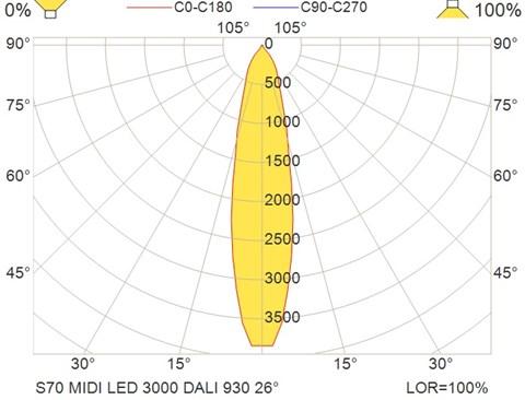 S70 MIDI LED 3000 DALI 930 26°