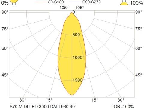 S70 MIDI LED 3000 DALI 930 40°