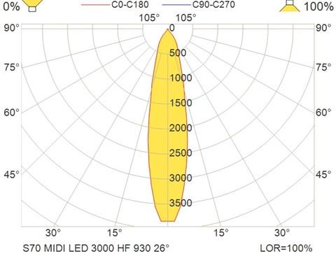S70 MIDI LED 3000 HF 930 26°