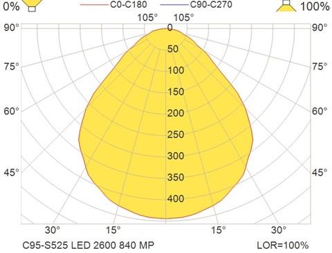 C95-S525 LED 2600 840 MP