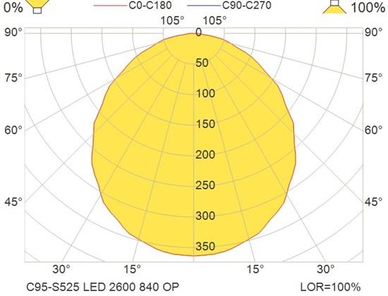 C95-S525 LED 2600 840 OP