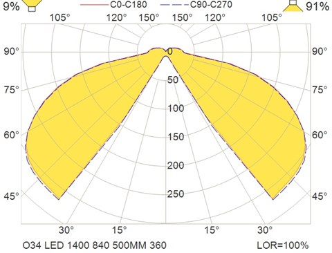 O34 LED 1400 840 500MM 360