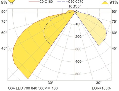 O34 LED 700 840 500MM 180
