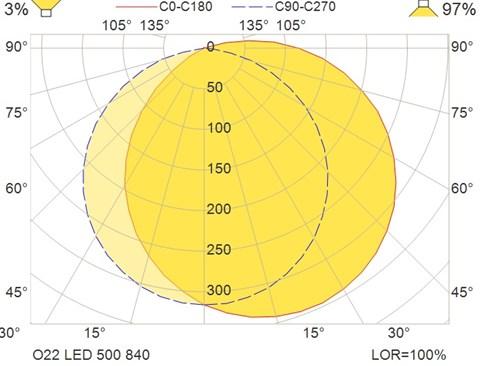 O22 LED 500 840