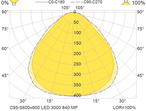 C95-S600x600 LED 3000 840 MP