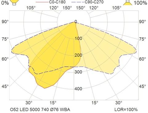 O52 LED 5000 740 Ø76 WBA