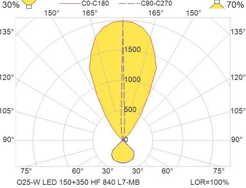 O25-W LED 150+350 HF 840 L7-MB