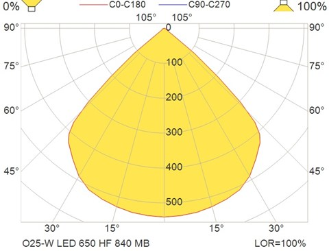 O25-W LED 650 HF 840 MB