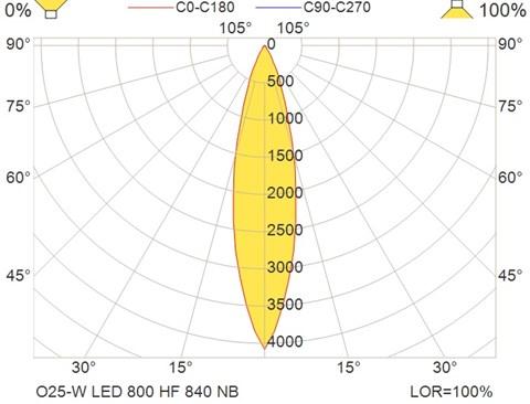 O25-W LED 800 HF 840 NB